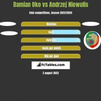 Damian Oko vs Andrzej Niewulis h2h player stats