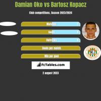 Damian Oko vs Bartosz Kopacz h2h player stats