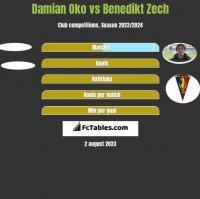 Damian Oko vs Benedikt Zech h2h player stats