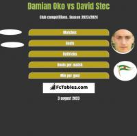 Damian Oko vs David Stec h2h player stats