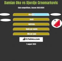 Damian Oko vs Djordje Crnomarkovic h2h player stats