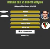 Damian Oko vs Hubert Matynia h2h player stats