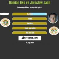 Damian Oko vs Jaroslaw Jach h2h player stats