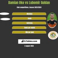 Damian Oko vs Lubomir Guldan h2h player stats