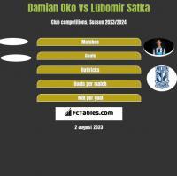 Damian Oko vs Lubomir Satka h2h player stats