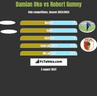 Damian Oko vs Robert Gumny h2h player stats