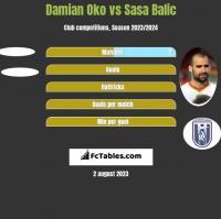 Damian Oko vs Sasa Balic h2h player stats