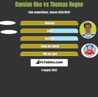 Damian Oko vs Thomas Rogne h2h player stats