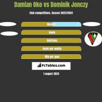 Damian Oko vs Dominik Jonczy h2h player stats