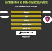 Damian Oko vs Daniel Mikolajewski h2h player stats