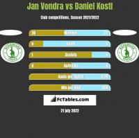 Jan Vondra vs Daniel Kostl h2h player stats