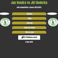Jan Vondra vs Jiri Bederka h2h player stats