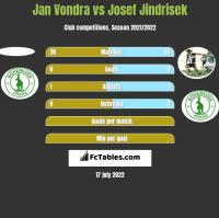 Jan Vondra vs Josef Jindrisek h2h player stats