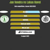 Jan Vondra vs Lukas Havel h2h player stats