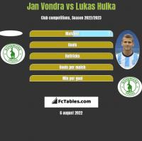 Jan Vondra vs Lukas Hulka h2h player stats