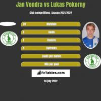 Jan Vondra vs Lukas Pokorny h2h player stats