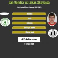 Jan Vondra vs Lukas Skovajsa h2h player stats
