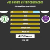 Jan Vondra vs Till Schumacher h2h player stats