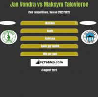 Jan Vondra vs Maksym Talovierov h2h player stats