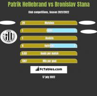 Patrik Hellebrand vs Bronislav Stana h2h player stats