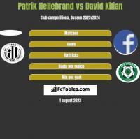 Patrik Hellebrand vs David Kilian h2h player stats