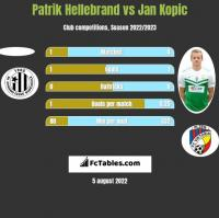 Patrik Hellebrand vs Jan Kopic h2h player stats