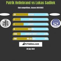 Patrik Hellebrand vs Lukas Sadilek h2h player stats
