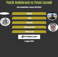 Patrik Hellebrand vs Pavel Zavadil h2h player stats