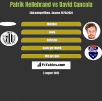 Patrik Hellebrand vs David Cancola h2h player stats