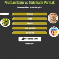 Firatcan Uzum vs Abdulkadir Parmak h2h player stats