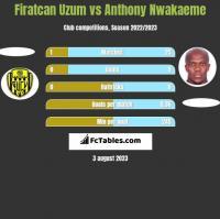 Firatcan Uzum vs Anthony Nwakaeme h2h player stats