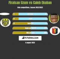Firatcan Uzum vs Caleb Ekuban h2h player stats