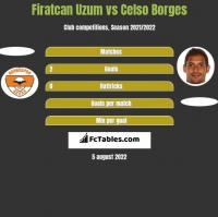 Firatcan Uzum vs Celso Borges h2h player stats