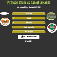 Firatcan Uzum vs Daniel Lukasik h2h player stats
