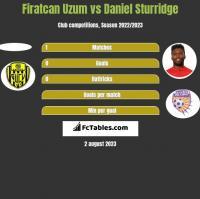 Firatcan Uzum vs Daniel Sturridge h2h player stats