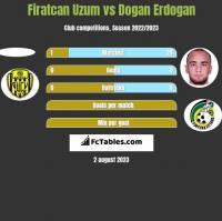 Firatcan Uzum vs Dogan Erdogan h2h player stats