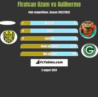 Firatcan Uzum vs Guilherme h2h player stats