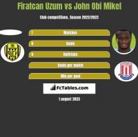 Firatcan Uzum vs John Obi Mikel h2h player stats