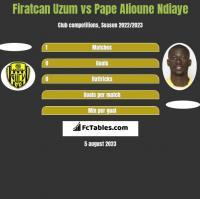 Firatcan Uzum vs Pape Alioune Ndiaye h2h player stats
