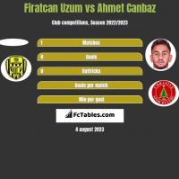 Firatcan Uzum vs Ahmet Canbaz h2h player stats