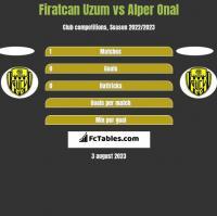 Firatcan Uzum vs Alper Onal h2h player stats