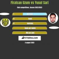 Firatcan Uzum vs Yusuf Sari h2h player stats