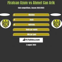 Firatcan Uzum vs Ahmet Can Arik h2h player stats