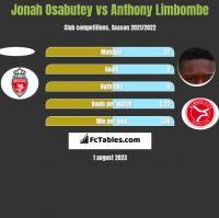 Jonah Osabutey vs Anthony Limbombe h2h player stats