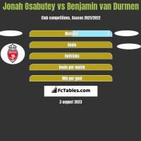 Jonah Osabutey vs Benjamin van Durmen h2h player stats