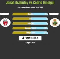 Jonah Osabutey vs Cedric Omoigui h2h player stats