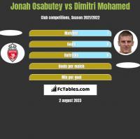 Jonah Osabutey vs Dimitri Mohamed h2h player stats