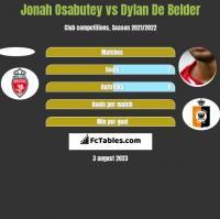 Jonah Osabutey vs Dylan De Belder h2h player stats