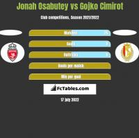 Jonah Osabutey vs Gojko Cimirot h2h player stats