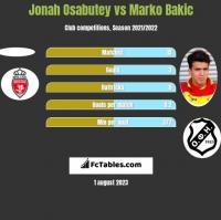 Jonah Osabutey vs Marko Bakic h2h player stats